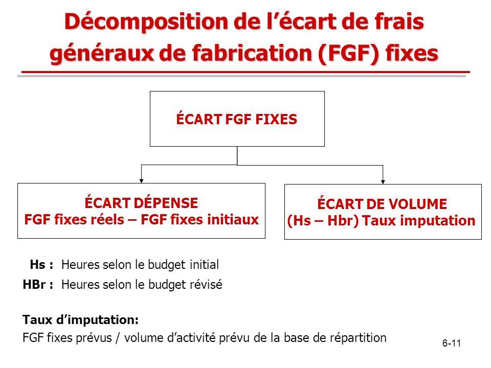ÉCART FGF FIXES ÉCART DÉPENSE FGF fixes réels – FGF fixes initiaux ÉCART DE VOLUME (Hs – Hbr) Taux imputation Hs : Heures selon le budget initial HBr