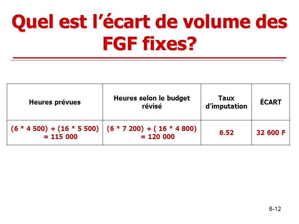 Quel est lécart de volume des FGF fixes? Heures prévues Heures selon le budget révisé Taux dimputation ÉCART (6 * 4 500) + (16 * 5 500) = 115 000 (6 *