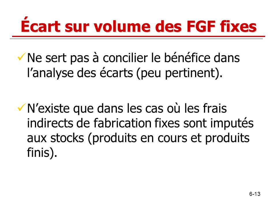 Écart sur volume des FGF fixes Ne sert pas à concilier le bénéfice dans lanalyse des écarts (peu pertinent). Nexiste que dans les cas où les frais ind