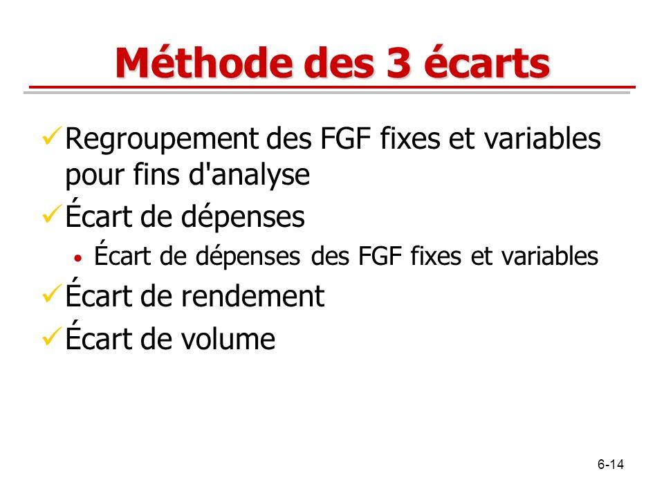 Méthode des 3 écarts Regroupement des FGF fixes et variables pour fins d'analyse Écart de dépenses Écart de dépenses des FGF fixes et variables Écart