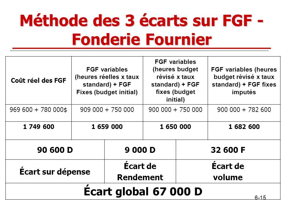 Méthode des 3 écarts sur FGF - Fonderie Fournier Coût réel des FGF FGF variables (heures réelles x taux standard) + FGF Fixes (budget initial) FGF var