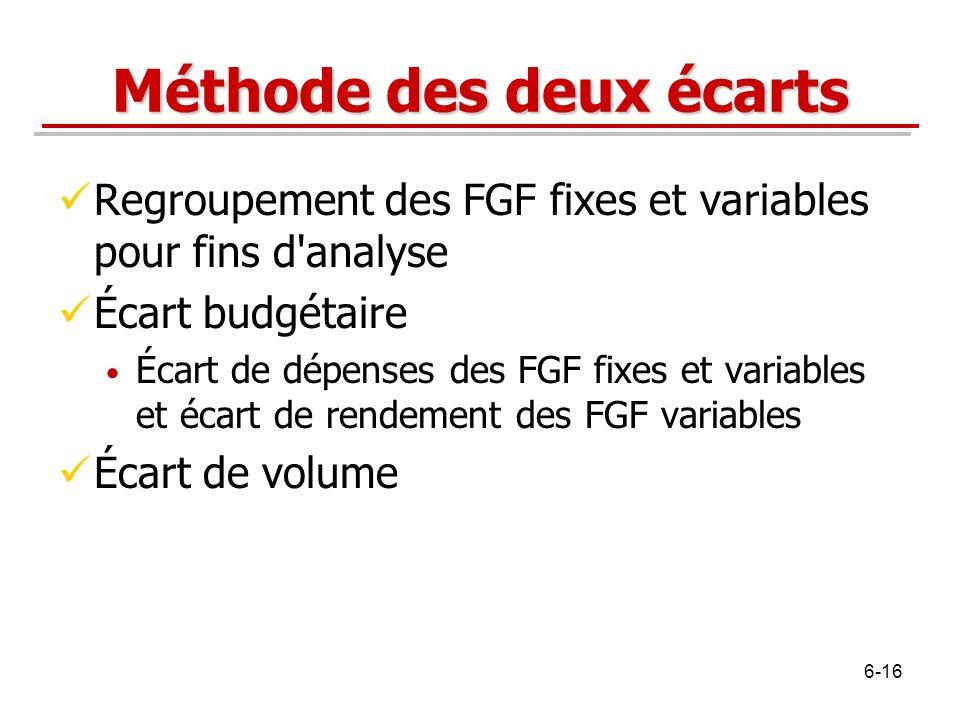 Méthode des deux écarts Regroupement des FGF fixes et variables pour fins d'analyse Écart budgétaire Écart de dépenses des FGF fixes et variables et é