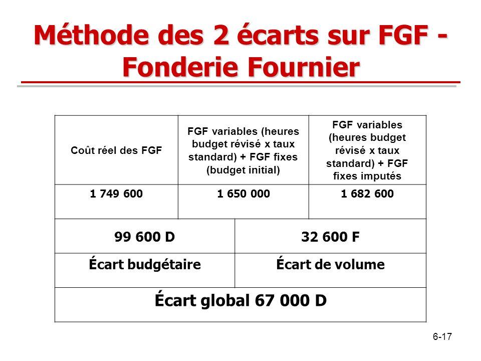 Méthode des 2 écarts sur FGF - Fonderie Fournier Coût réel des FGF FGF variables (heures budget révisé x taux standard) + FGF fixes (budget initial) F