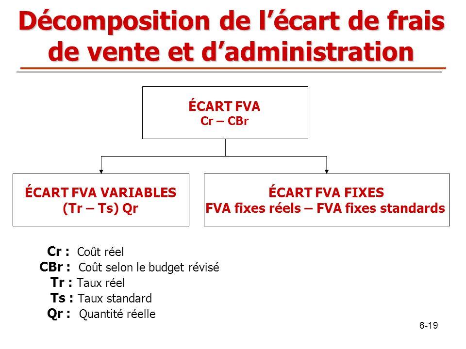 ÉCART FVA Cr – CBr ÉCART FVA VARIABLES (Tr – Ts) Qr ÉCART FVA FIXES FVA fixes réels – FVA fixes standards Cr : Coût réel CBr : Coût selon le budget ré