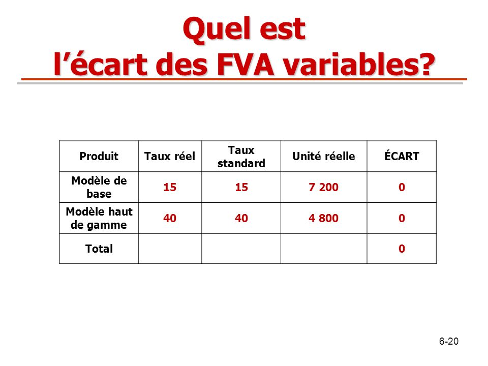 Quel est lécart des FVA variables? ProduitTaux réel Taux standard Unité réelleÉCART Modèle de base 15 7 2000 Modèle haut de gamme 40 4 8000 Total0 6-2