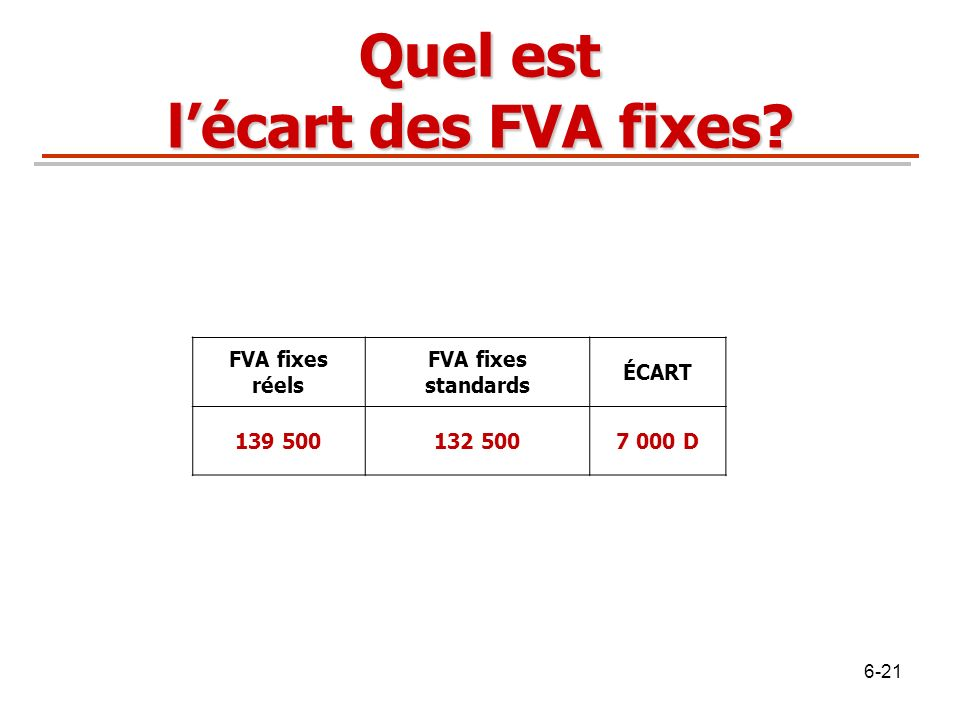 Quel est lécart des FVA fixes? FVA fixes réels FVA fixes standards ÉCART 139 500132 5007 000 D 6-21