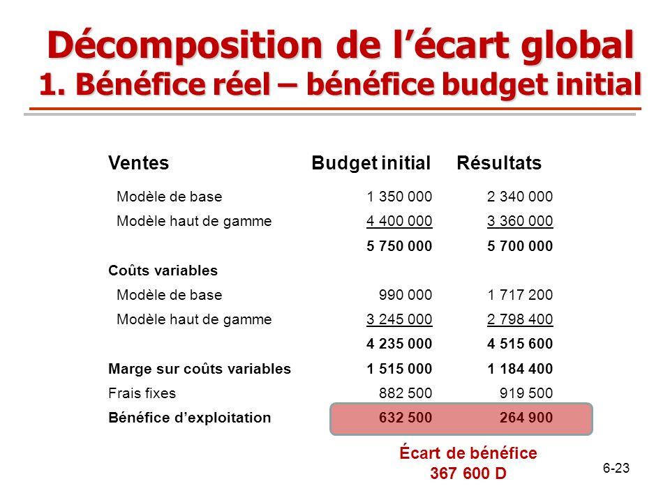 VentesBudget initialRésultats Modèle de base1 350 0002 340 000 Modèle haut de gamme4 400 0003 360 000 5 750 0005 700 000 Coûts variables Modèle de bas