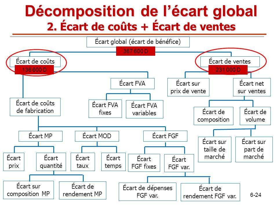 Écart global (écart de bénéfice) Écart de coûtsÉcart de ventes Écart sur prix de vente Écart net sur ventes Écart de volume Écart de composition Écart