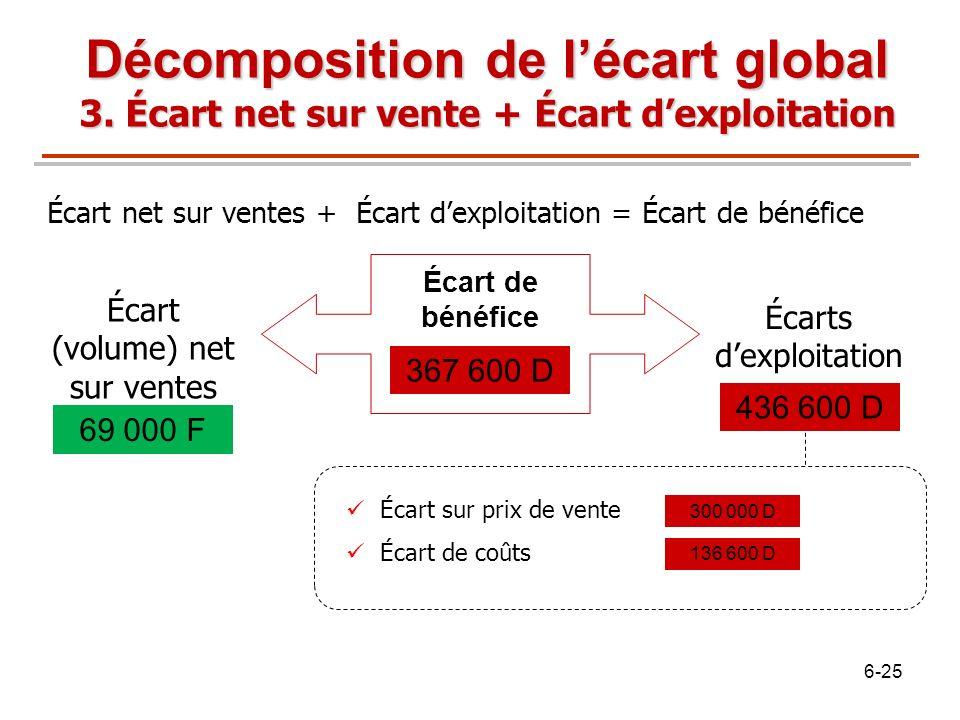 Écart (volume) net sur ventes Écarts dexploitation Écart sur prix de vente Écart de coûts 69 000 F 367 600 D 300 000 D 436 600 D Écart net sur ventes