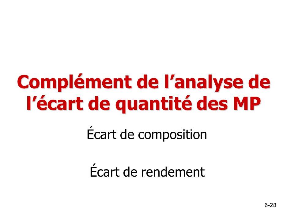 Complément de lanalyse de lécart de quantité des MP Écart de composition Écart de rendement 6-28