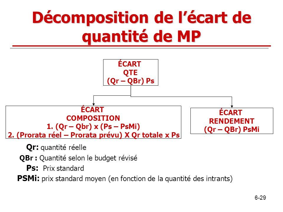 ÉCART RENDEMENT (Qr – QBr) PsMi ÉCART COMPOSITION 1. (Qr – Qbr) x (Ps – PsMi) 2. (Prorata réel – Prorata prévu) X Qr totale x Ps ÉCART QTE (Qr – QBr)