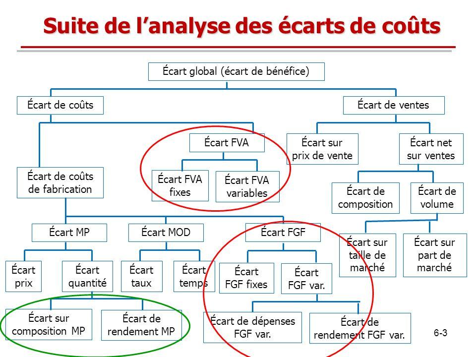 Suite de lanalyse des écarts de coûts Écart global (écart de bénéfice) Écart de coûtsÉcart de ventes Écart sur prix de vente Écart net sur ventes Écar