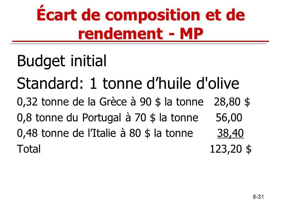 Budget initial Standard: 1 tonne dhuile d'olive 0,32 tonne de la Grèce à 90 $ la tonne 28,80 $ 0,8 tonne du Portugal à 70 $ la tonne 56,00 0,48 tonne