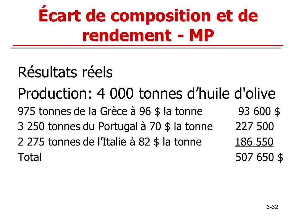 Écart de composition et de rendement - MP Résultats réels Production: 4 000 tonnes dhuile d'olive 975 tonnes de la Grèce à 96 $ la tonne 93 600 $ 3 25