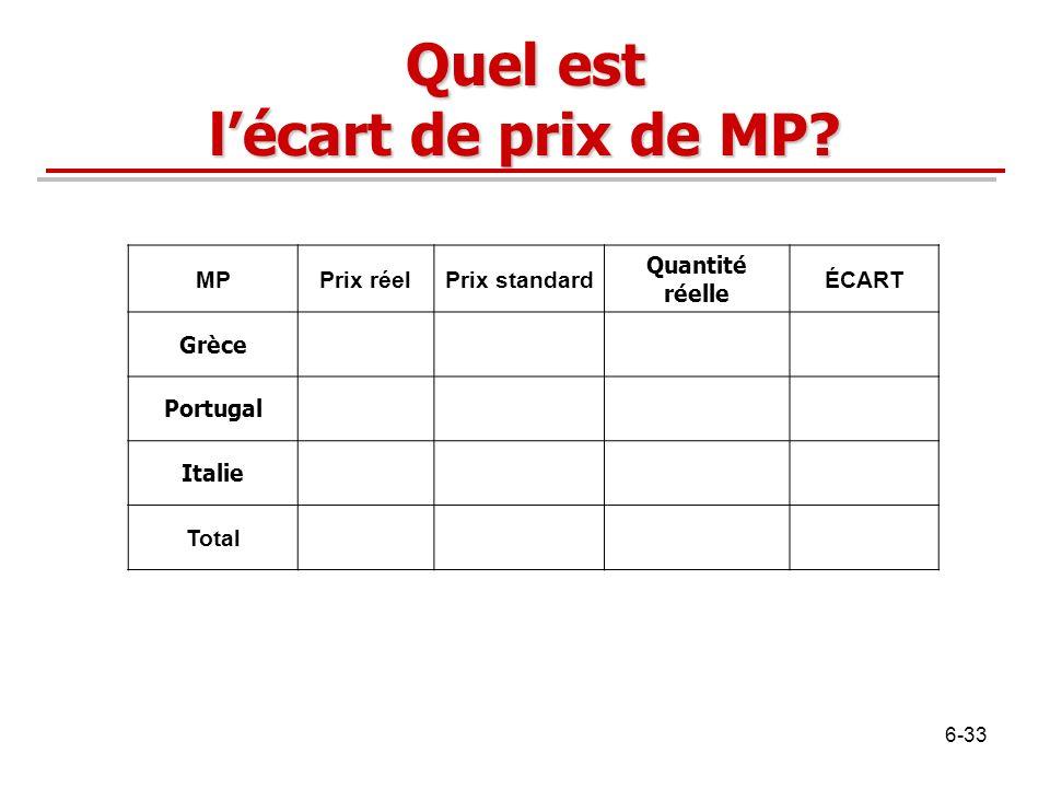 Quel est lécart de prix de MP? MPPrix réelPrix standard Quantité réelle ÉCART Grèce Portugal Italie Total 6-33