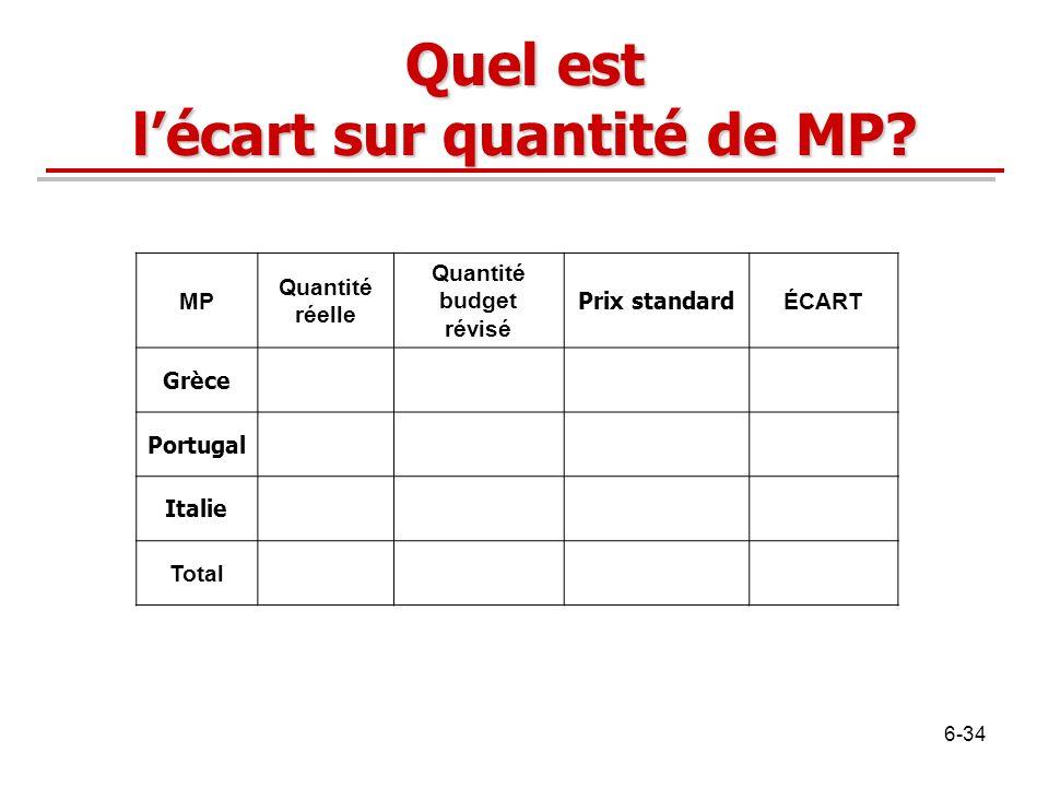 Quel est lécart sur quantité de MP? MP Quantité réelle Quantité budget révisé Prix standard ÉCART Grèce Portugal Italie Total 6-34