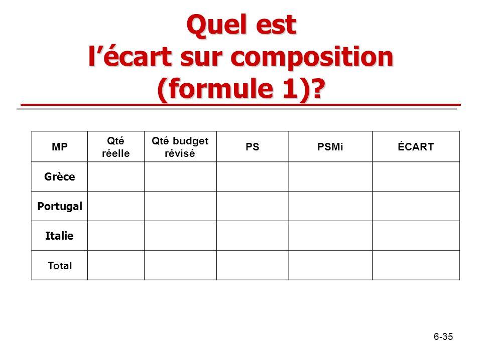 Quel est lécart sur composition (formule 1)? MP Qté réelle Qté budget révisé PSPSMiÉCART Grèce Portugal Italie Total 6-35