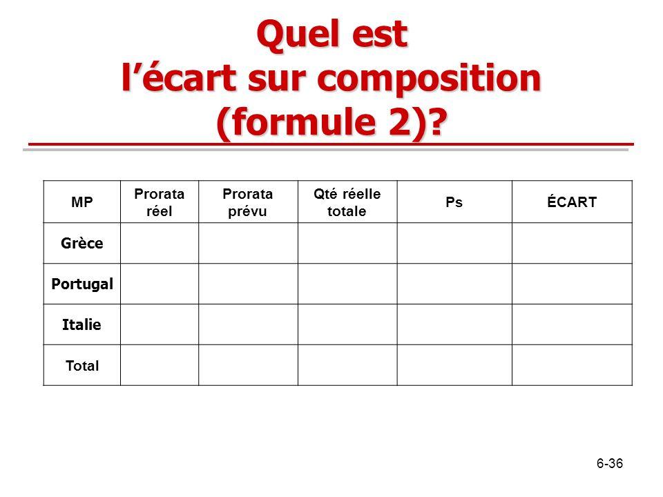 Quel est lécart sur composition (formule 2)? MP Prorata réel Prorata prévu Qté réelle totale PsÉCART Grèce Portugal Italie Total 6-36