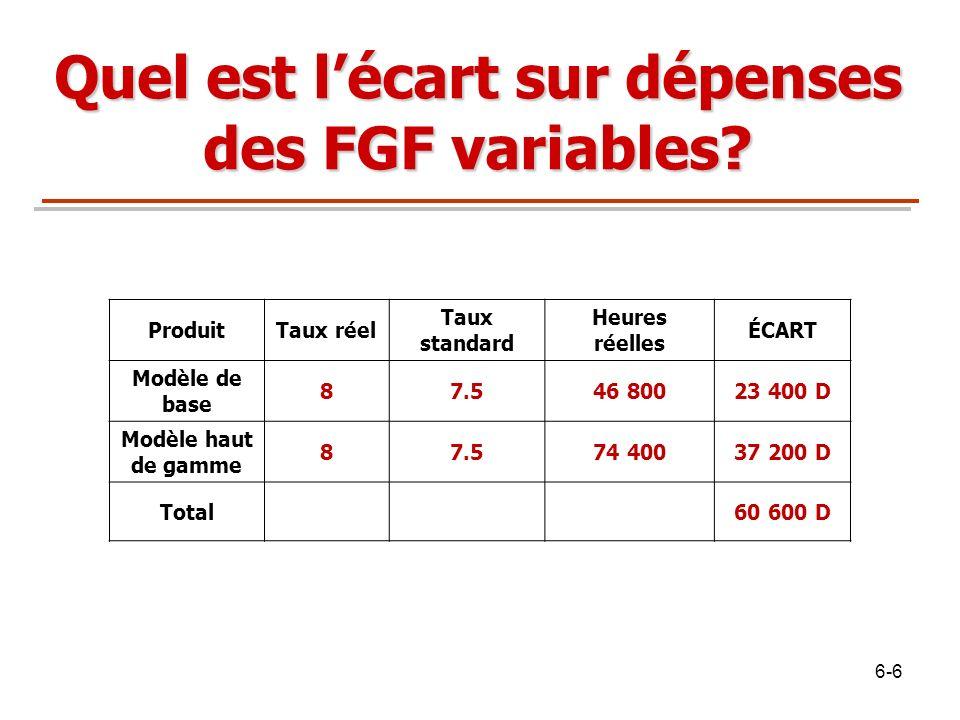 Quel est lécart sur dépenses des FGF variables? ProduitTaux réel Taux standard Heures réelles ÉCART Modèle de base 87.546 80023 400 D Modèle haut de g