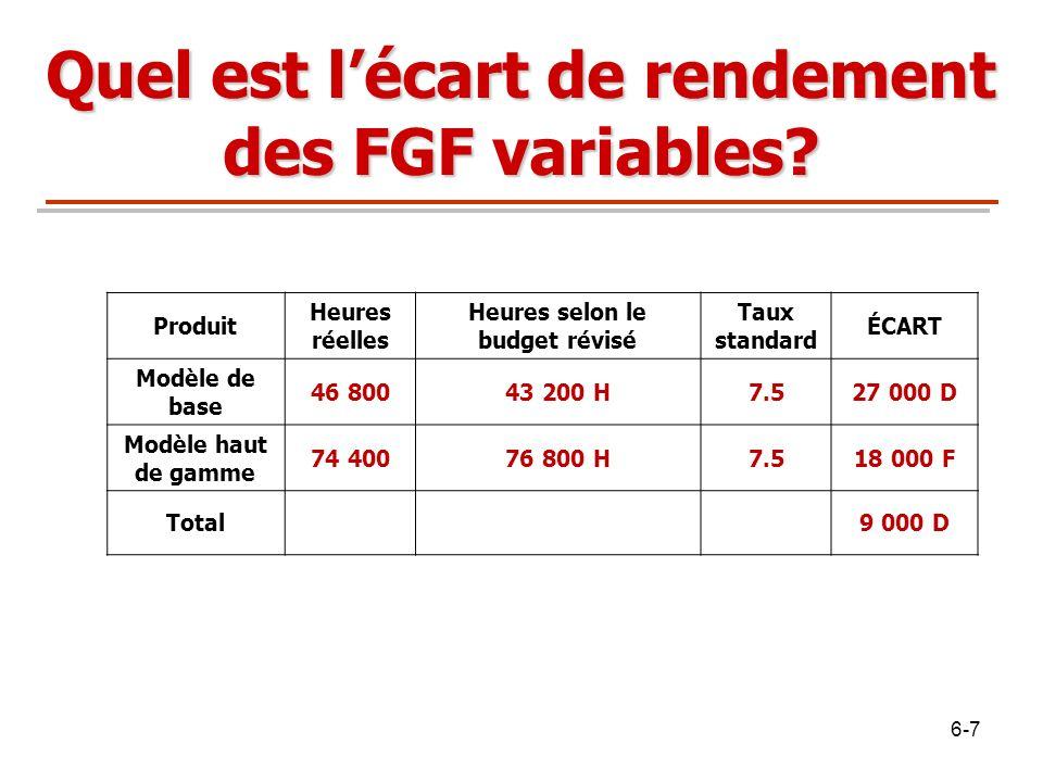 Quel est lécart de rendement des FGF variables? Produit Heures réelles Heures selon le budget révisé Taux standard ÉCART Modèle de base 46 80043 200 H