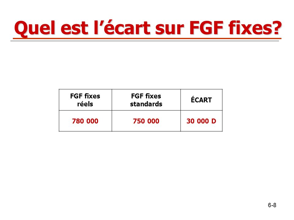 Quel est lécart sur FGF fixes? FGF fixes réels FGF fixes standards ÉCART 780 000750 00030 000 D 6-8