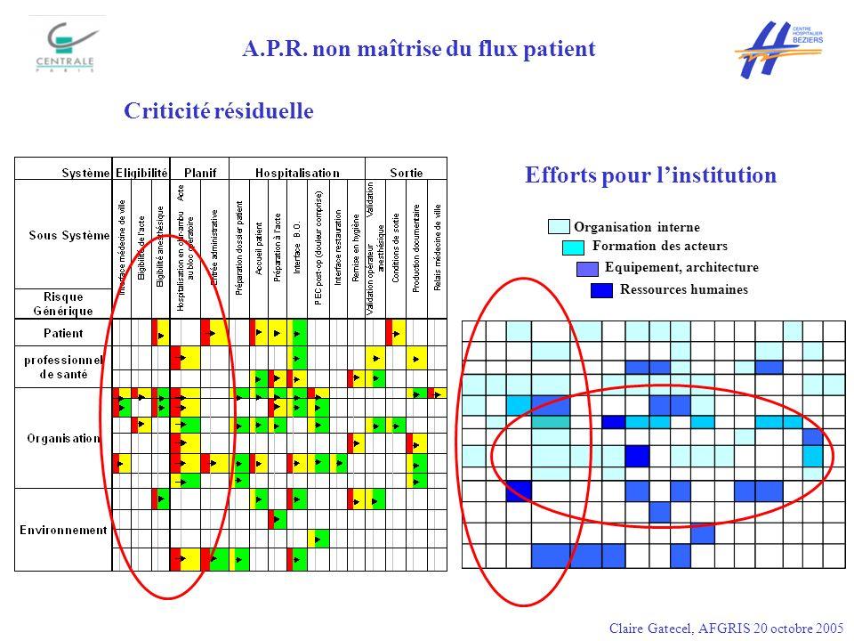 A.P.R. non maîtrise du flux patient Criticité résiduelle Efforts pour linstitution Organisation interne Formation des acteurs Equipement, architecture