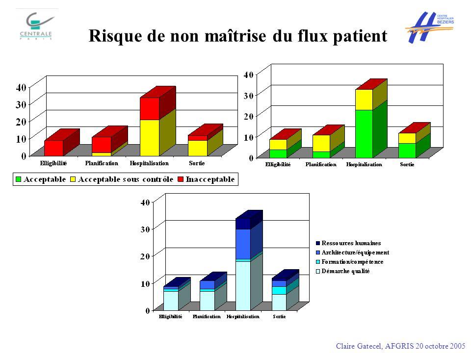 Risque de non maîtrise du flux patient Claire Gatecel, AFGRIS 20 octobre 2005