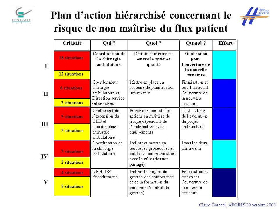 18 situations 12 situations 6 situations 5 situations 3 situations 4 situations Plan daction hiérarchisé concernant le risque de non maîtrise du flux