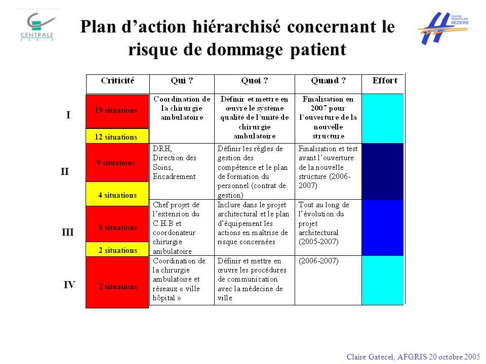 19 situations 12 situations 9 situations 4 situations 6 situations 2 situations Plan daction hiérarchisé concernant le risque de dommage patient I II