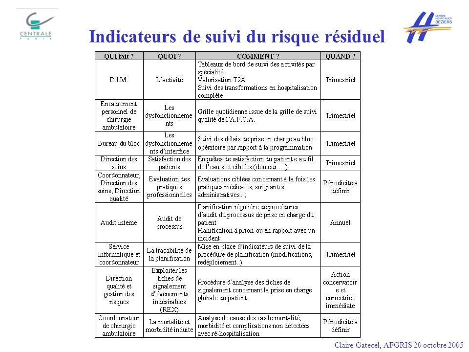 Indicateurs de suivi du risque résiduel Claire Gatecel, AFGRIS 20 octobre 2005