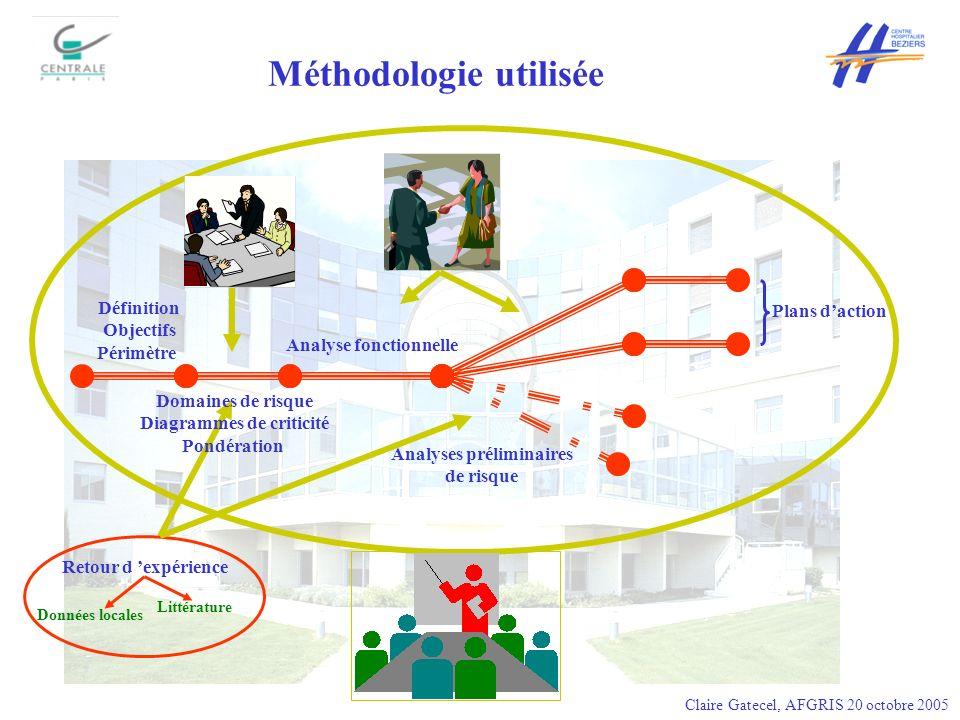 Méthodologie utilisée Définition Objectifs Périmètre Domaines de risque Diagrammes de criticité Pondération Analyse fonctionnelle Analyses préliminair