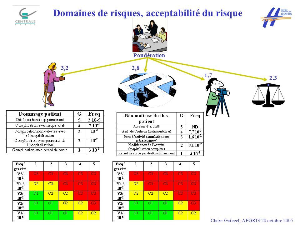 Domaines de risques, acceptabilité du risque Claire Gatecel, AFGRIS 20 octobre 2005 Pondération 3,2 2,8 1,7 2,3