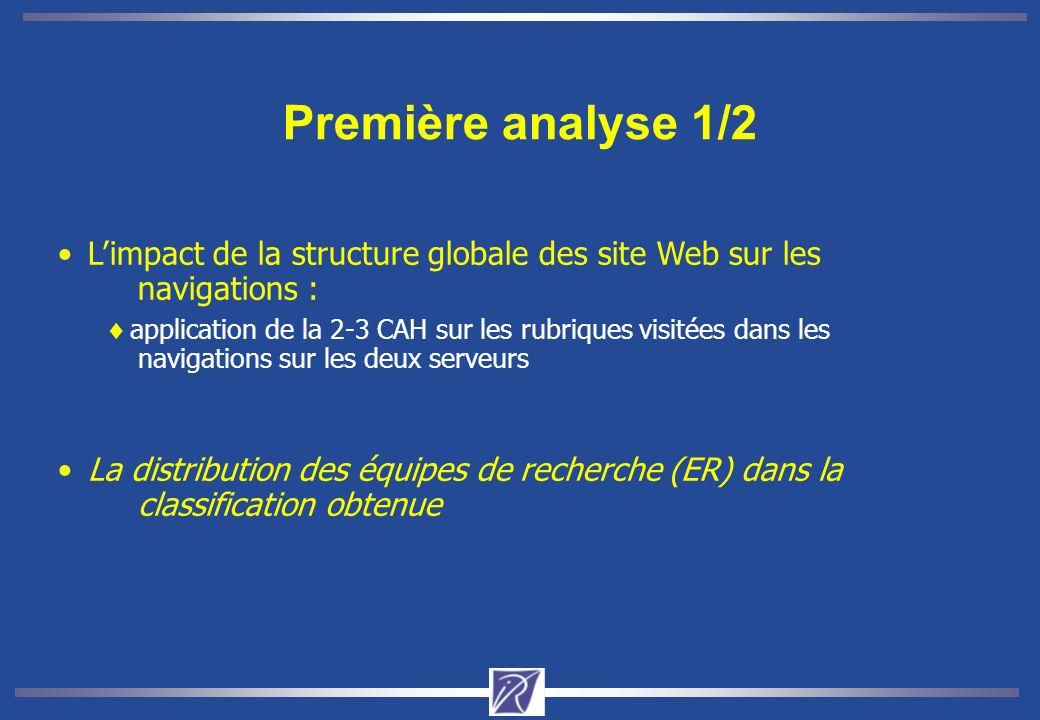 Première analyse 1/2 Limpact de la structure globale des site Web sur les navigations : application de la 2-3 CAH sur les rubriques visitées dans les navigations sur les deux serveurs La distribution des équipes de recherche (ER) dans la classification obtenue