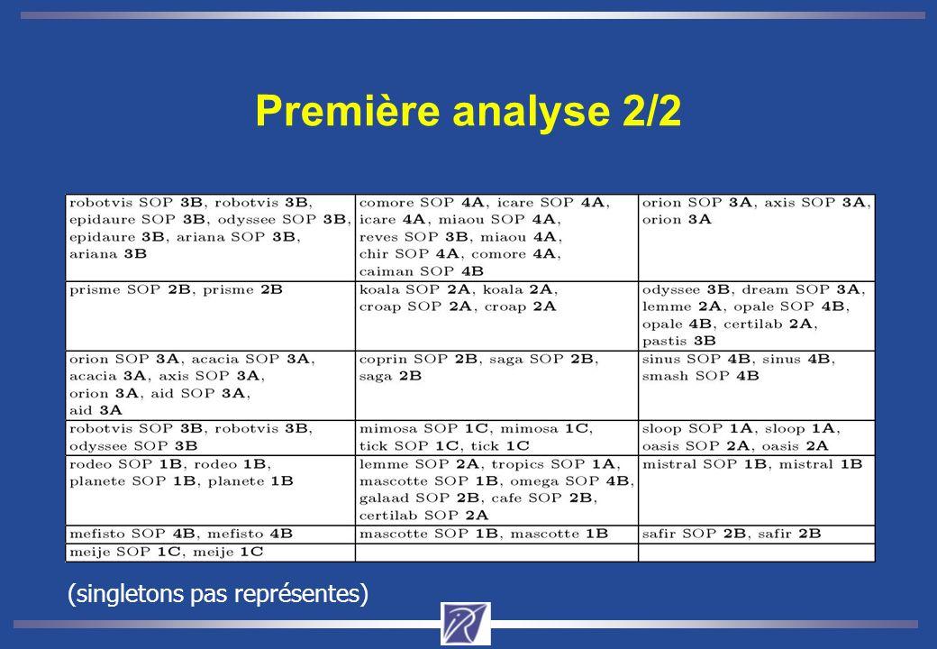 Deuxième analyse 1/2 Limpact de lorganisation scientifique sur les navigations : Classification des ER basée sur les rubriques visitées du serveur INRIA principal Lévolution de la distribution des ER de la theme 3 (COG) : Comparaison entre deux périodes : 1 – 15 Janvier 2003 27 Mai – 10 Juin 2004