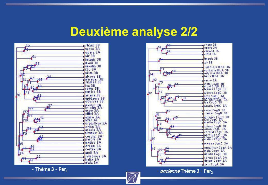 Troisième analyse Comparaison entre la CAH classique et la 2-3 CAH (Thème 3): CAH : 15 classes crées 2-3 CAH : 22 classes crées