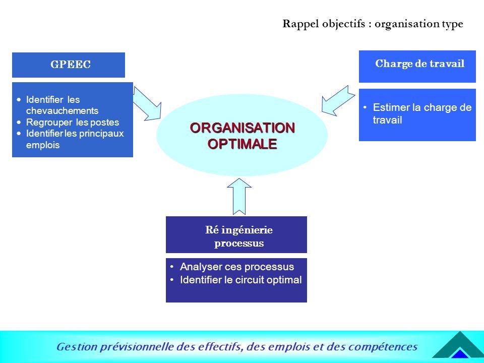 Gestion prévisionnelle des effectifs, des emplois et des compétences ORGANISATION OPTIMALE GPEEC Estimer la charge de travail Charge de travail Analys