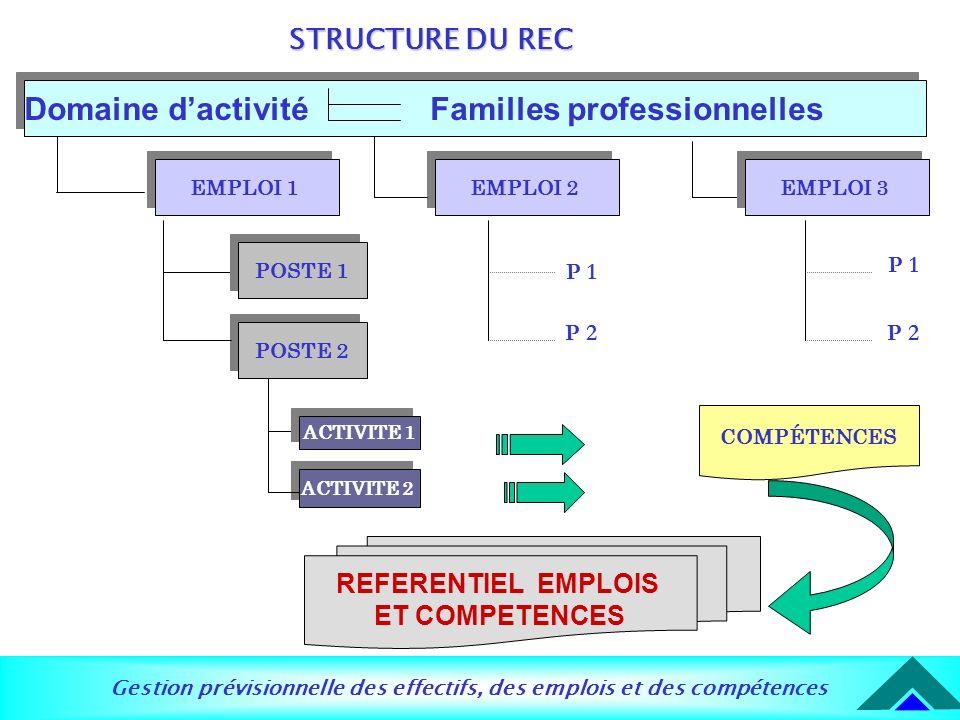 Gestion prévisionnelle des effectifs, des emplois et des compétences ACTIVITE 1 ACTIVITE 2 REFERENTIEL EMPLOIS ET COMPETENCES COMPÉTENCES EMPLOI 1 EMP