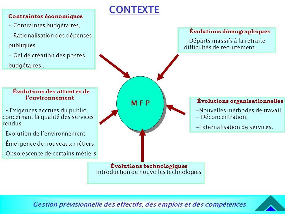 Gestion prévisionnelle des effectifs, des emplois et des compétences M F P CONTEXTE Contraintes économiques - Contraintes budgétaires, - Rationalisati