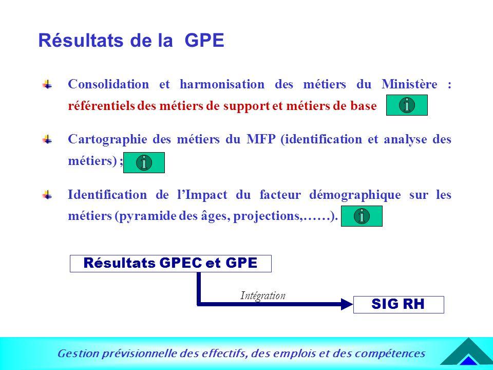 Gestion prévisionnelle des effectifs, des emplois et des compétences Résultats de la GPE Consolidation et harmonisation des métiers du Ministère : réf