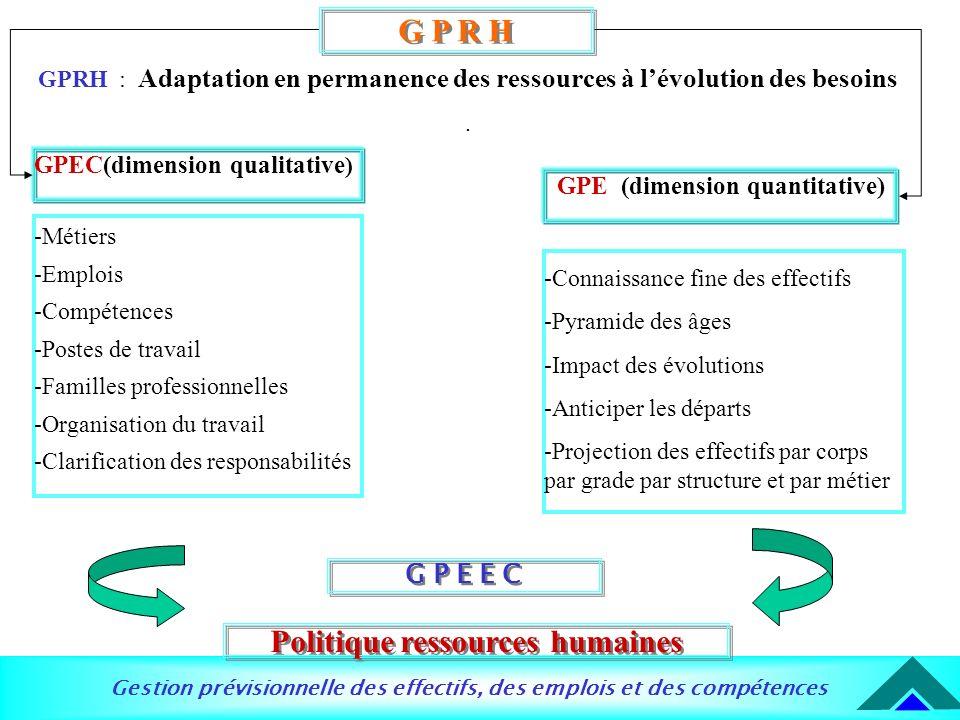 Gestion prévisionnelle des effectifs, des emplois et des compétences G P E E C Politique ressources humaines G P R H GPRH : Adaptation en permanence d