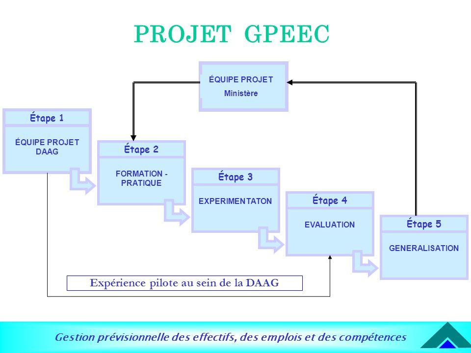 Gestion prévisionnelle des effectifs, des emplois et des compétences PROJET GPEEC Étape 1 ÉQUIPE PROJET DAAG Étape 2 FORMATION - PRATIQUE Étape 3 EXPE