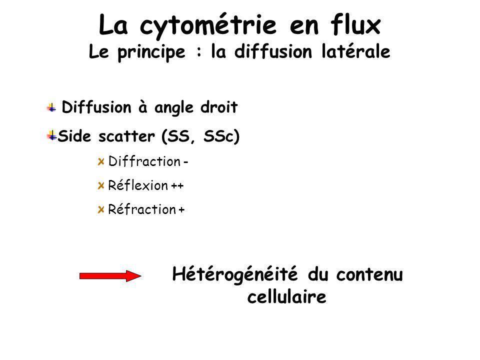 La cytométrie en flux Le principe : la diffusion latérale Diffusion à angle droit Side scatter (SS, SSc) Diffraction - Réflexion ++ Réfraction + Hétér