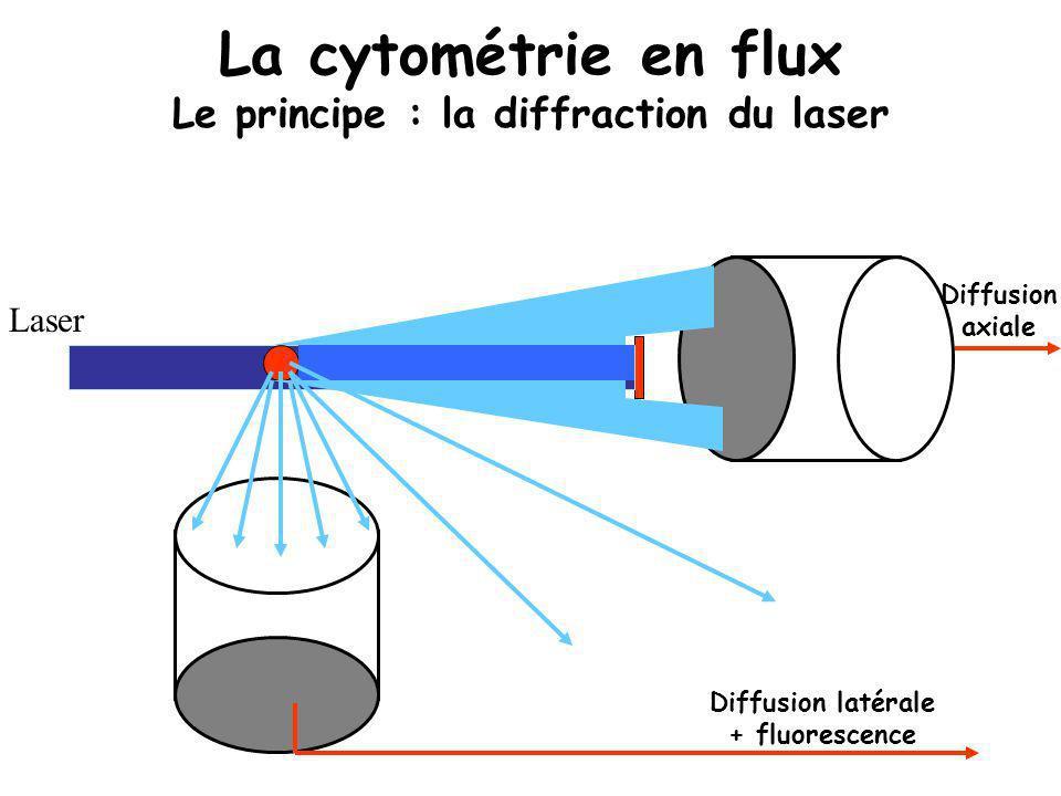 La cytométrie en flux Le principe : la diffraction du laser Laser Diffusion axiale Diffusion latérale + fluorescence