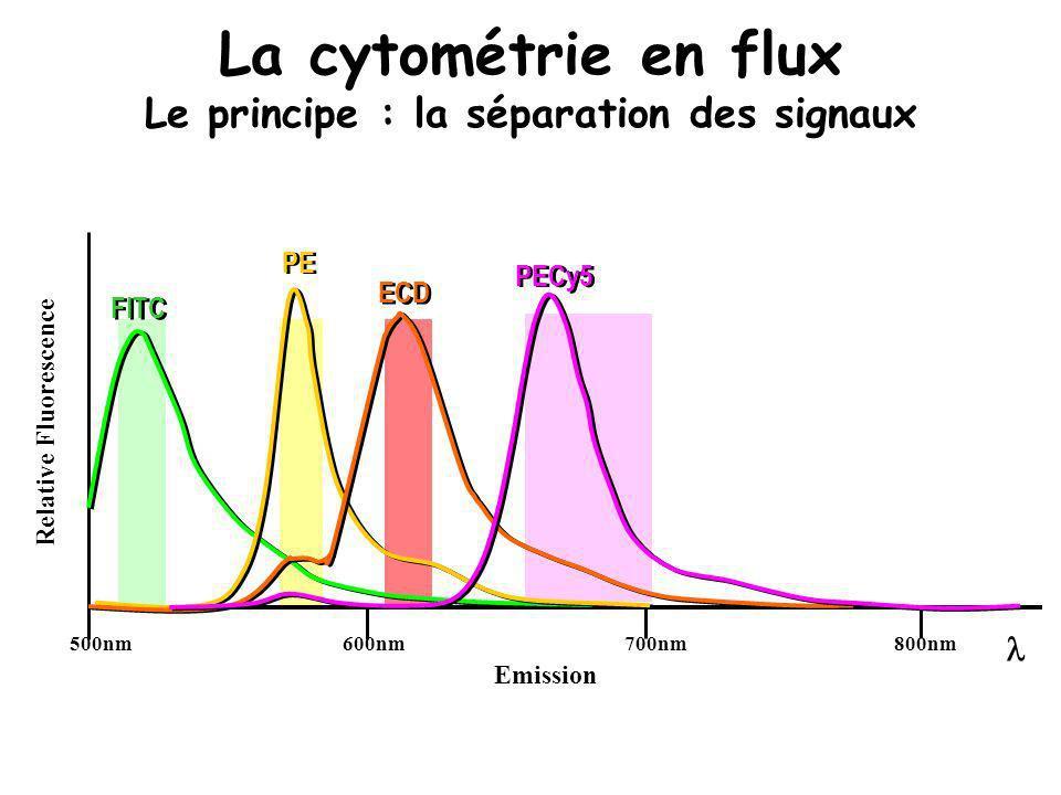 500nm800nm700nm600nm FITC PE ECD PECy5 Emission Relative Fluorescence La cytométrie en flux Le principe : la séparation des signaux