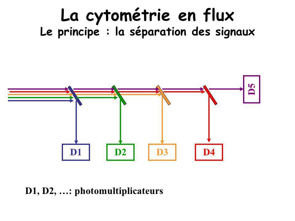 D1D2 D3 D5 D4 D1, D2, …: photomultiplicateurs La cytométrie en flux Le principe : la séparation des signaux