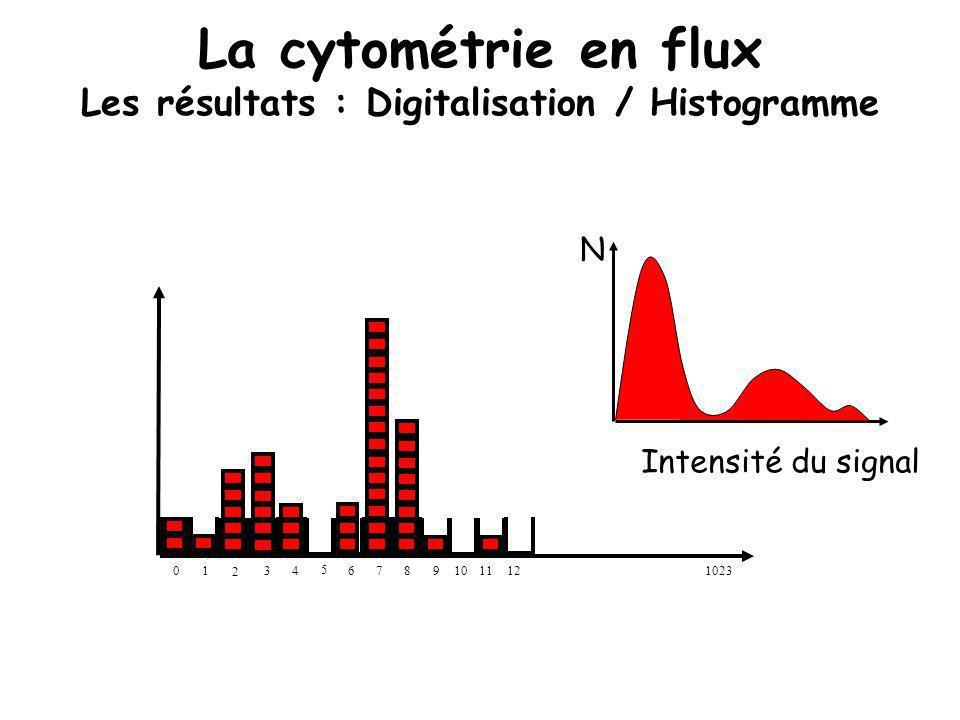 La cytométrie en flux Les résultats : Digitalisation / Histogramme 1110 2 34 5 678910121023 N Intensité du signal