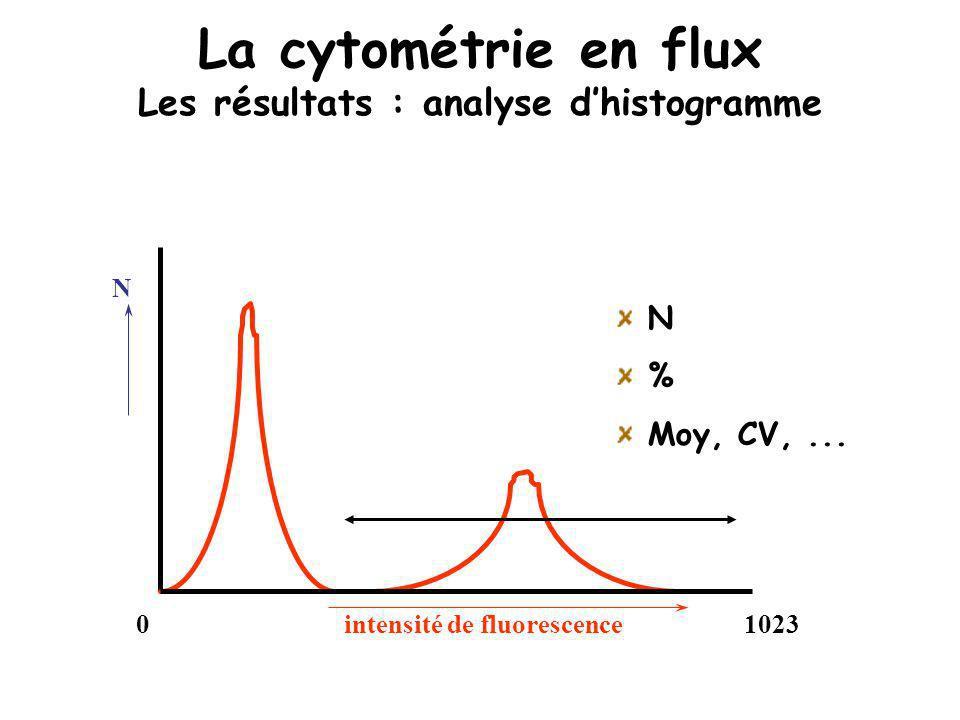 N intensité de fluorescence01023 N % Moy, CV,... La cytométrie en flux Les résultats : analyse dhistogramme