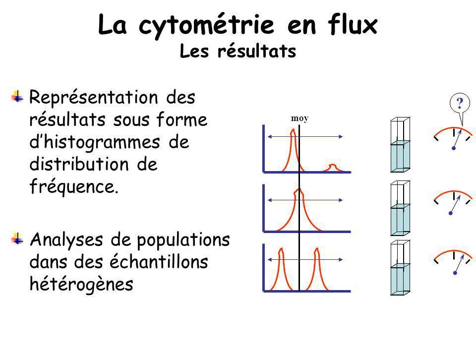 moy ? Représentation des résultats sous forme dhistogrammes de distribution de fréquence. Analyses de populations dans des échantillons hétérogènes La