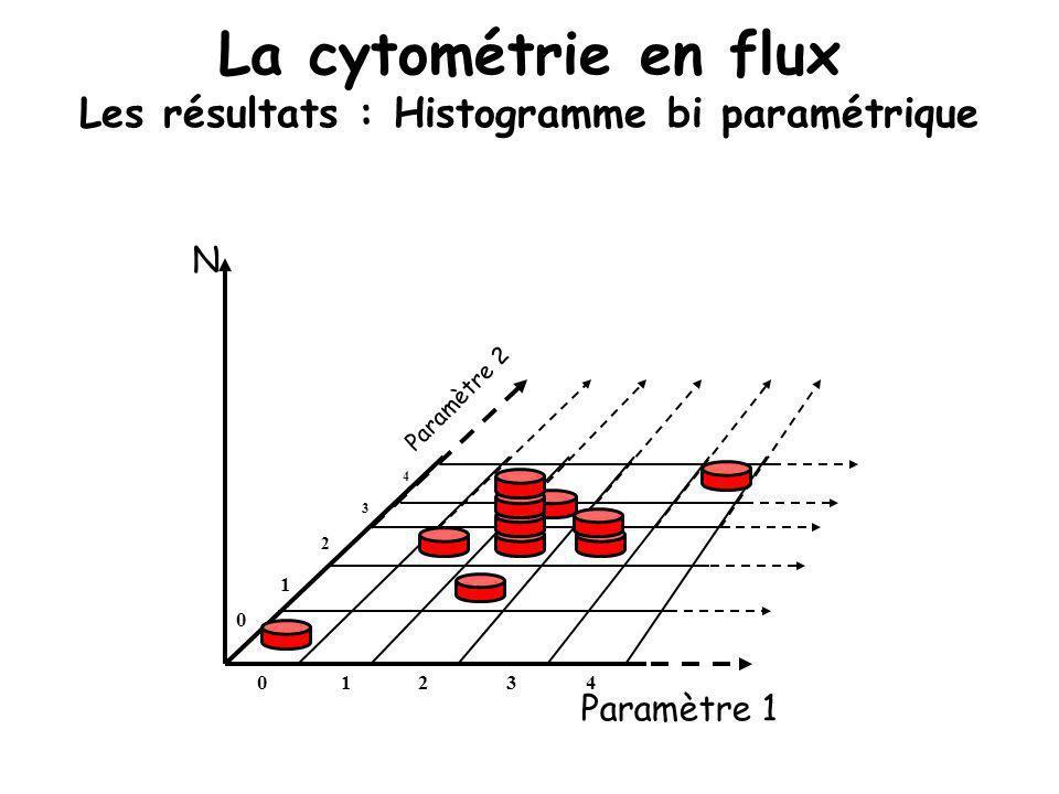 La cytométrie en flux Les résultats : Histogramme bi paramétrique 1 1 0234 0 2 3 4 N Paramètre 1 Paramètre 2
