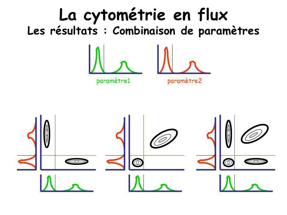 La cytométrie en flux Les résultats : Combinaison de paramètres paramètre1paramètre2